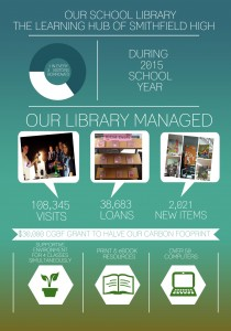 ALL 2015 LIBRARY STATS